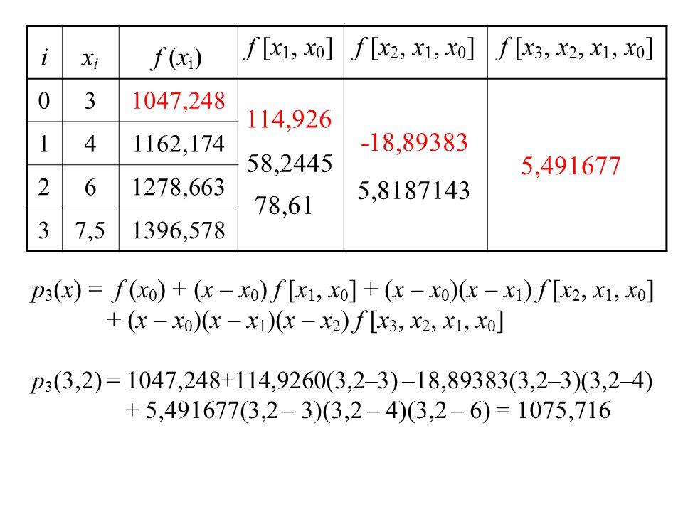 i xi f (xi) f [x1, x0] f [x2, x1, x0] f [x3, x2, x1, x0] 114,926